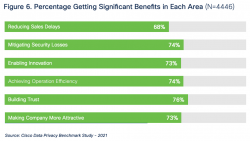 Significant Benefits from Privacy Spend